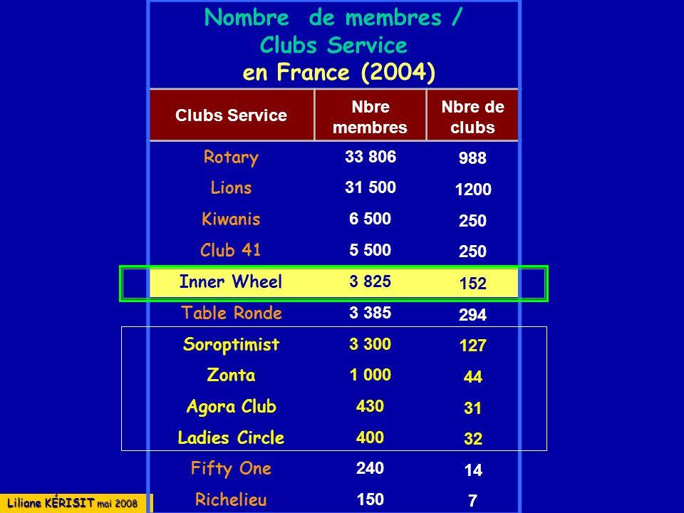 Nombre de membres / Clubs Service en France (2004) Nbre membres