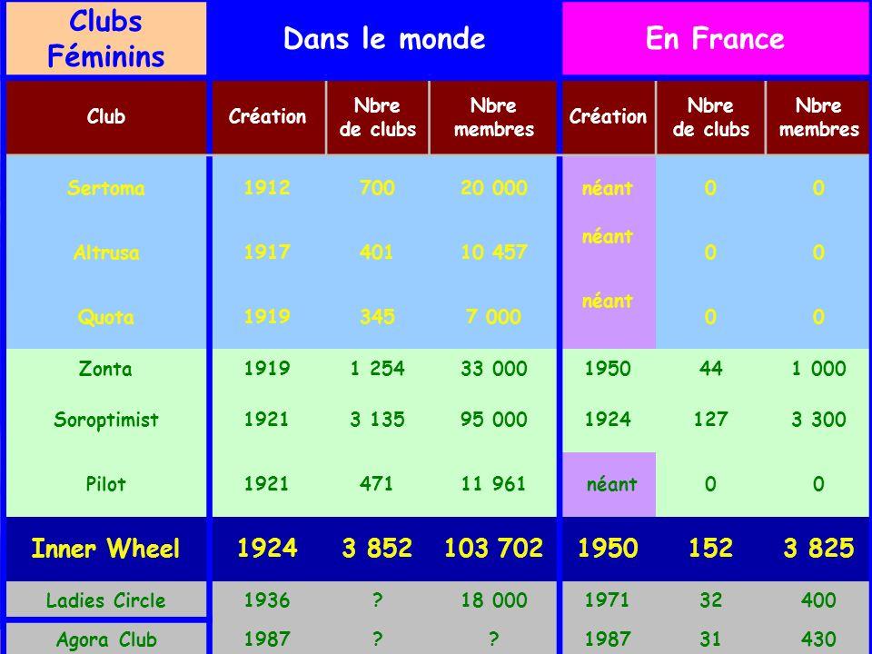 Clubs Féminins Dans le monde En France