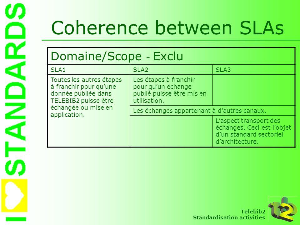 Coherence between SLAs