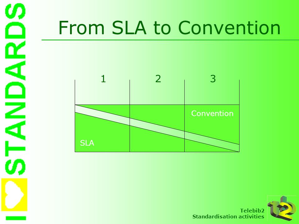 From SLA to Convention 1 2 3 Convention SLA