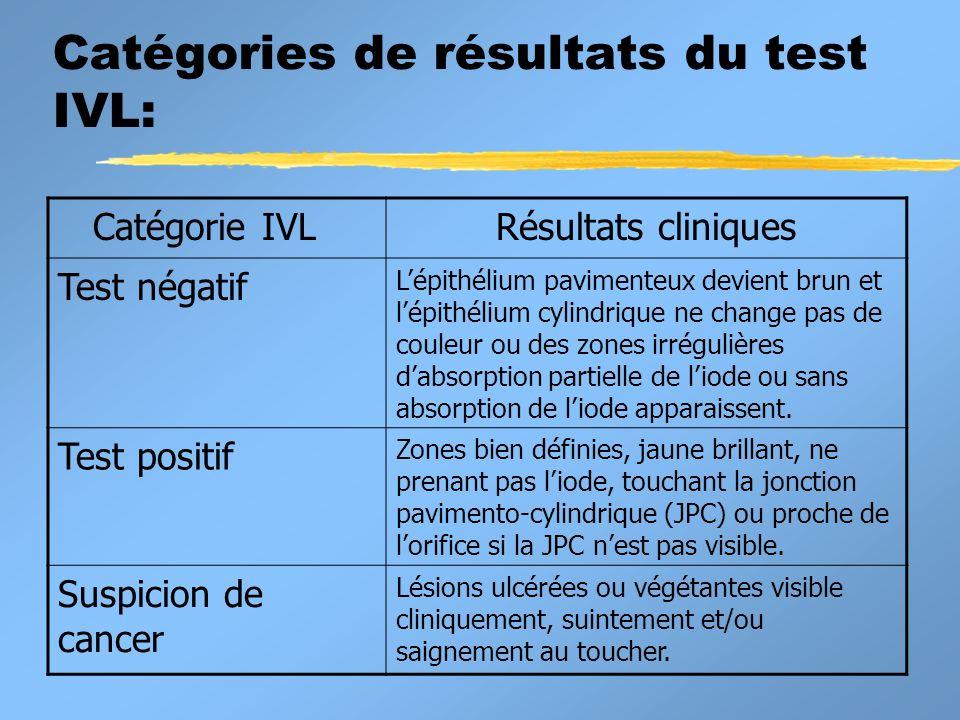 Catégories de résultats du test IVL: