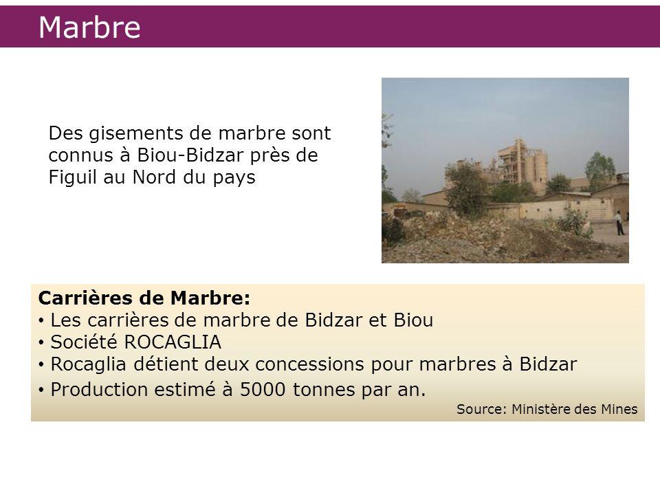 Marbre Des gisements de marbre sont connus à Biou-Bidzar près de Figuil au Nord du pays. Carrières de Marbre: