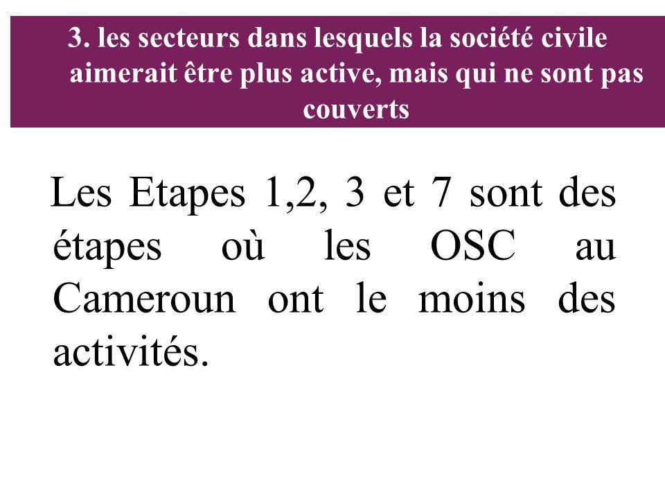 3. les secteurs dans lesquels la société civile aimerait être plus active, mais qui ne sont pas couverts