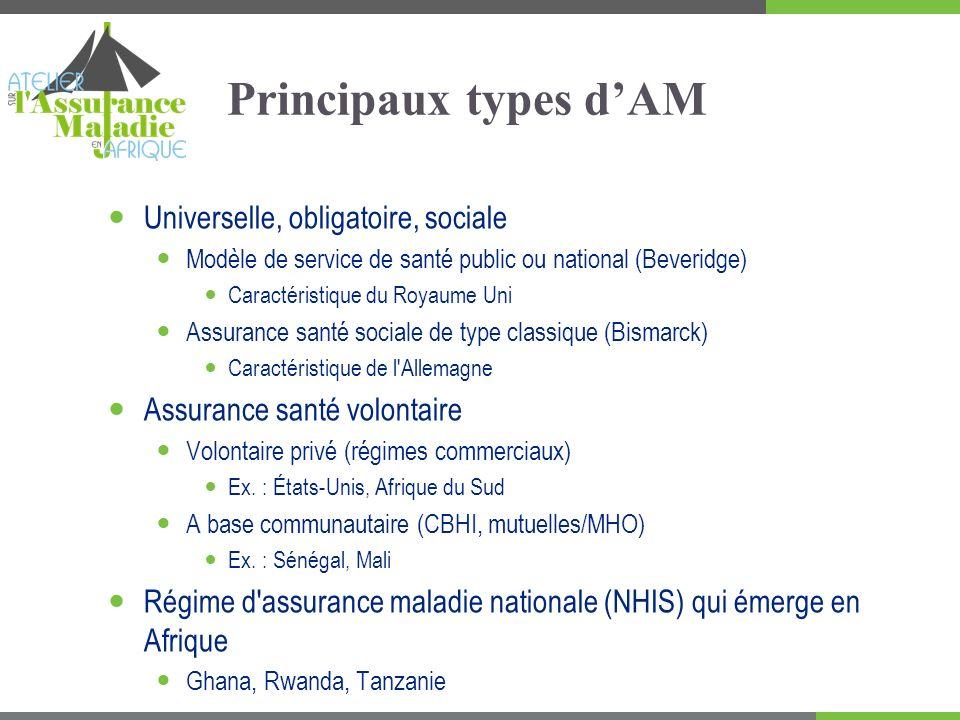 Principaux types d'AM Universelle, obligatoire, sociale
