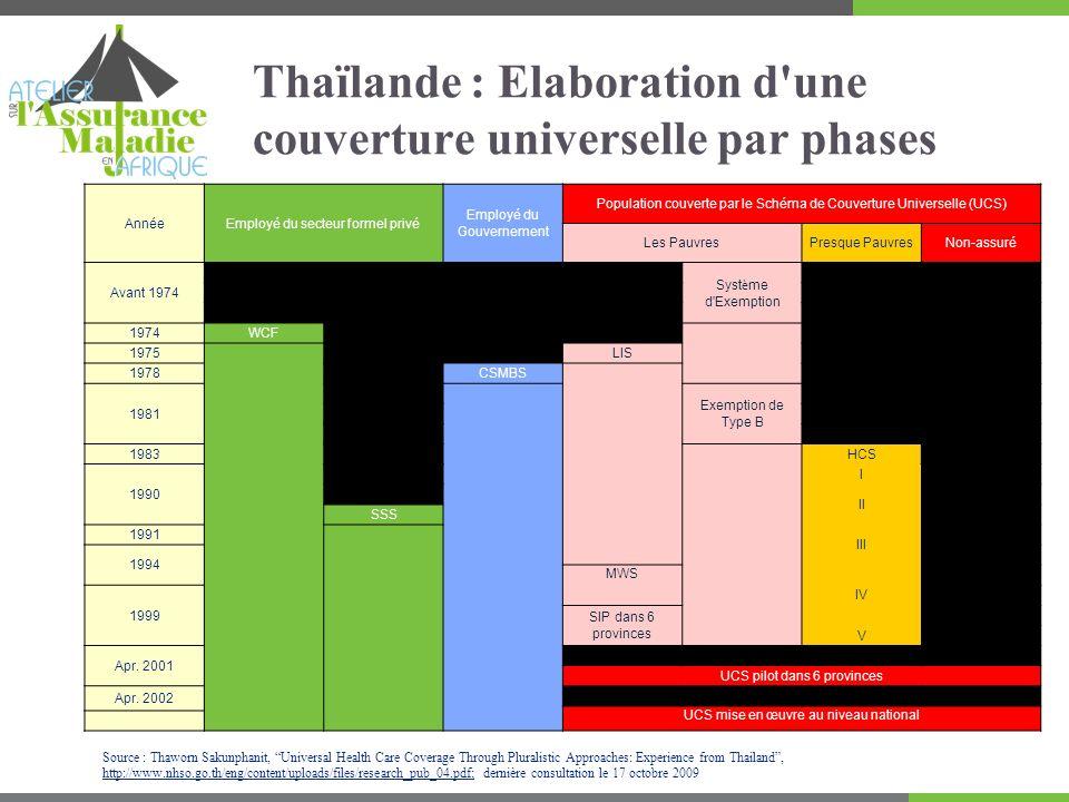 Thaïlande : Elaboration d une couverture universelle par phases