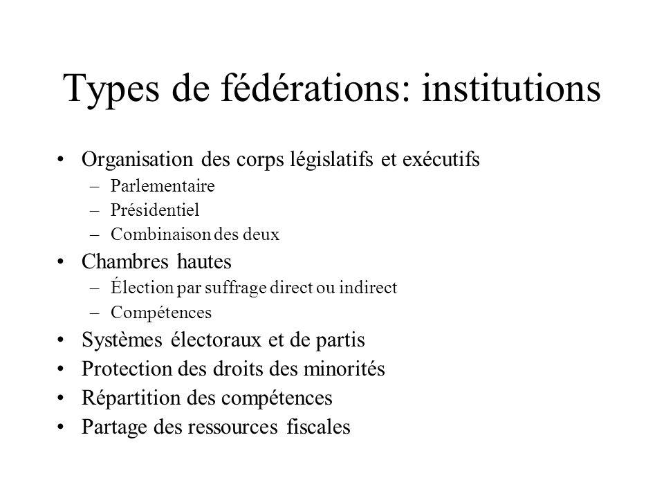 Types de fédérations: institutions