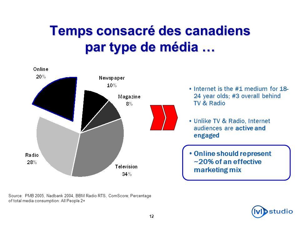 Temps consacré des canadiens par type de média …