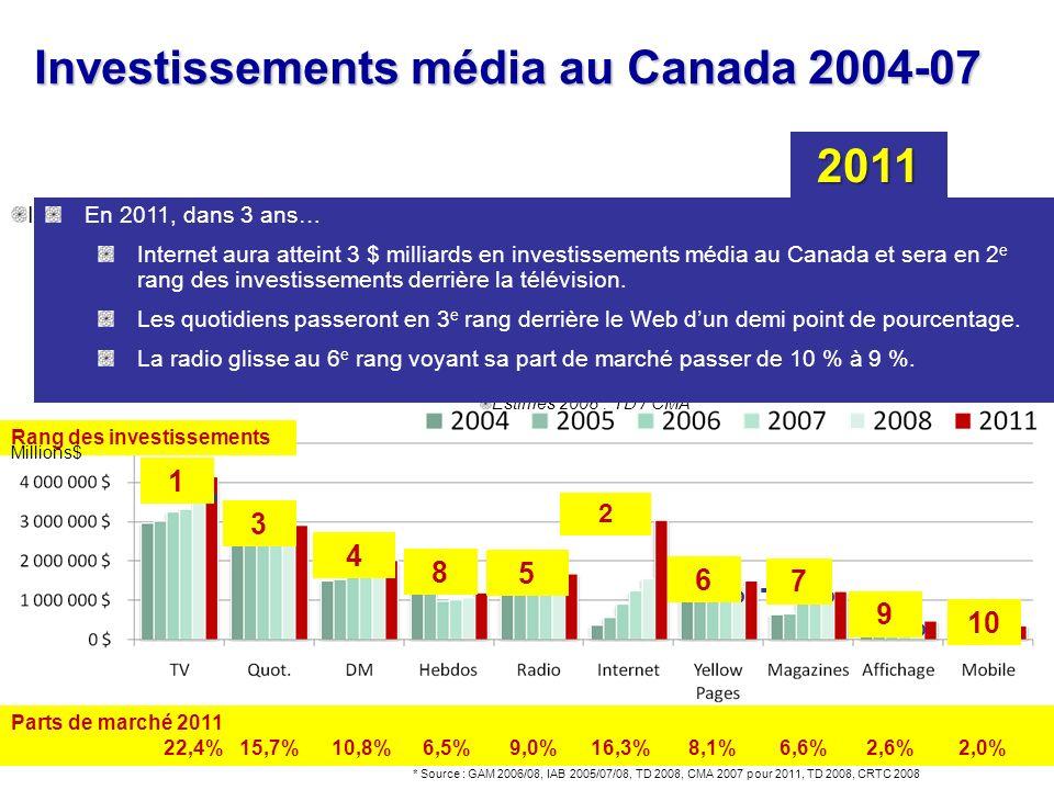Investissements média au Canada 2004-07