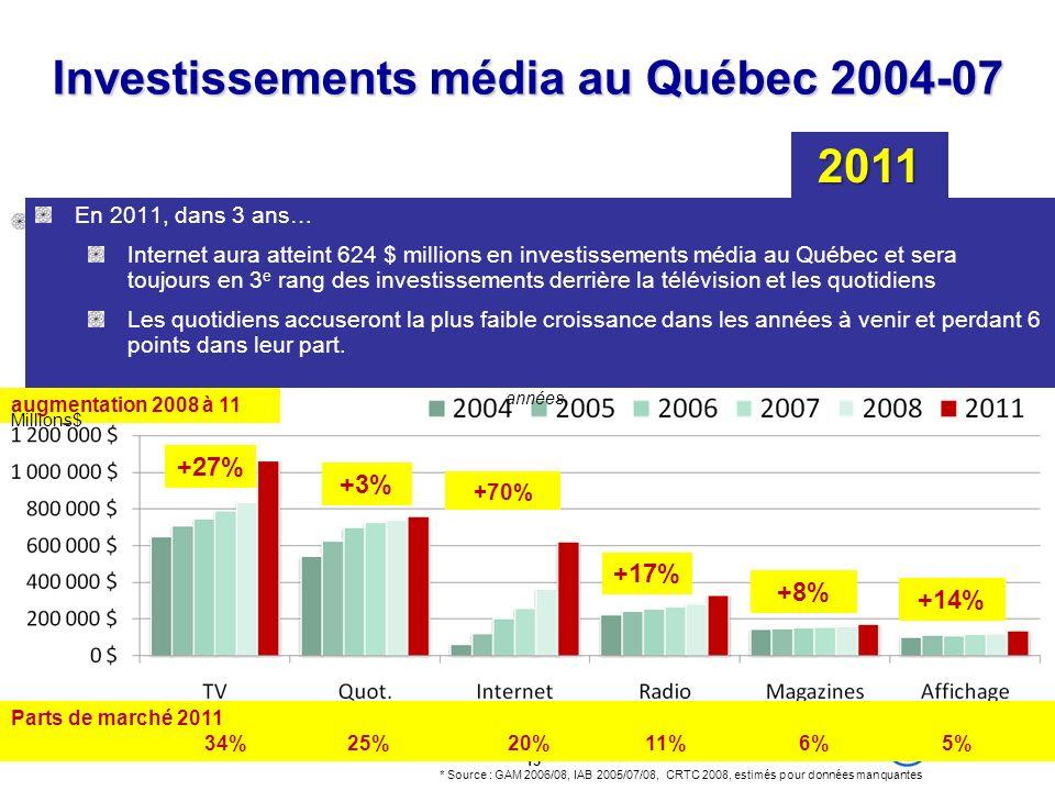 Investissements média au Québec 2004-07