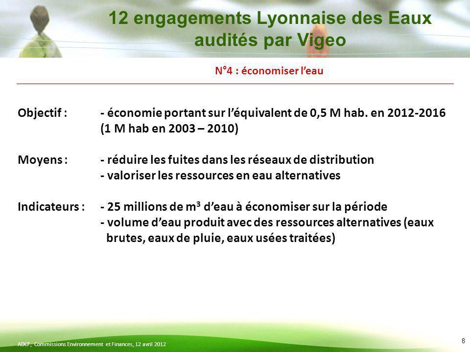 12 engagements Lyonnaise des Eaux audités par Vigeo