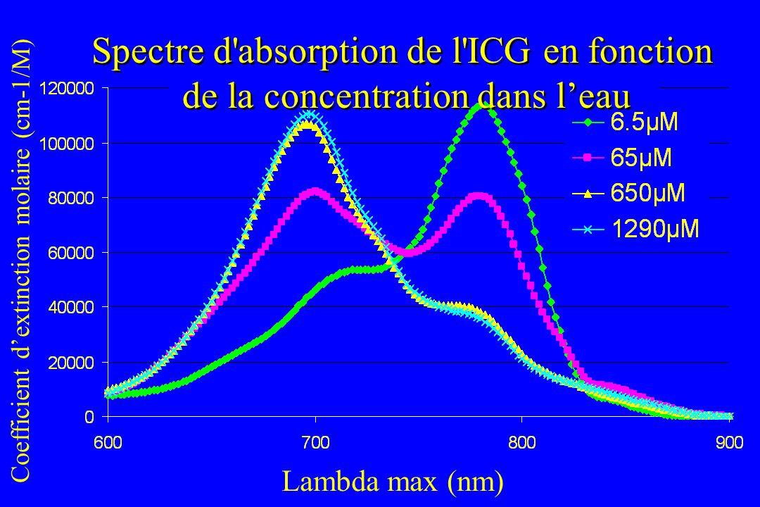 Spectre d absorption de l ICG en fonction de la concentration dans l'eau