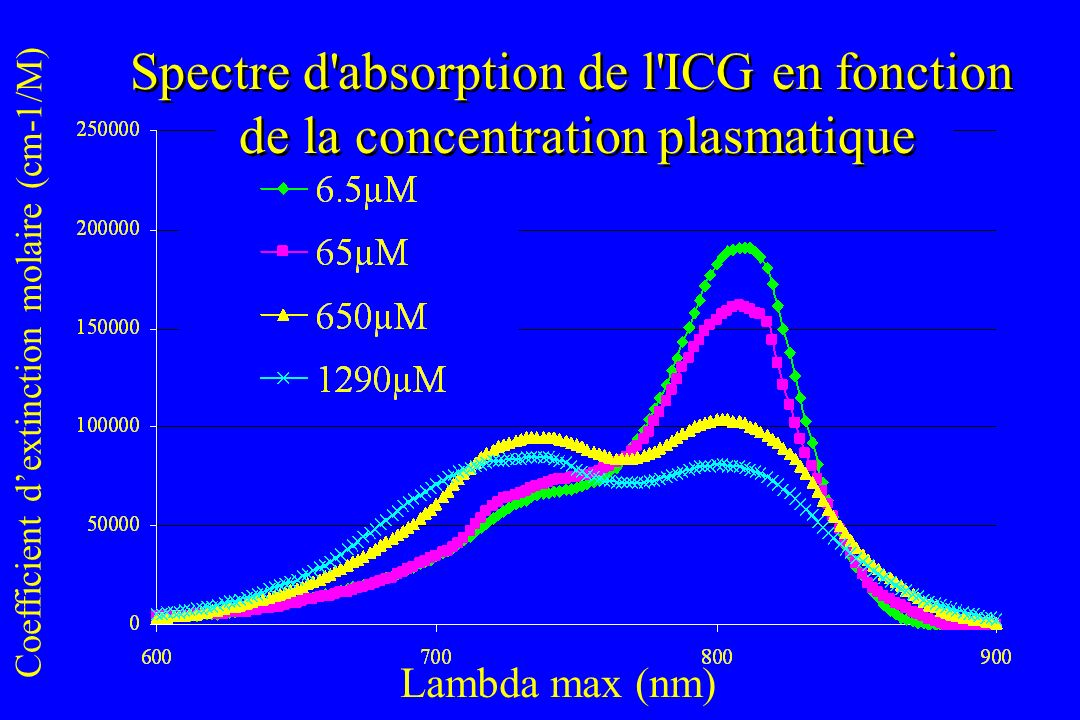 Spectre d absorption de l ICG en fonction de la concentration plasmatique