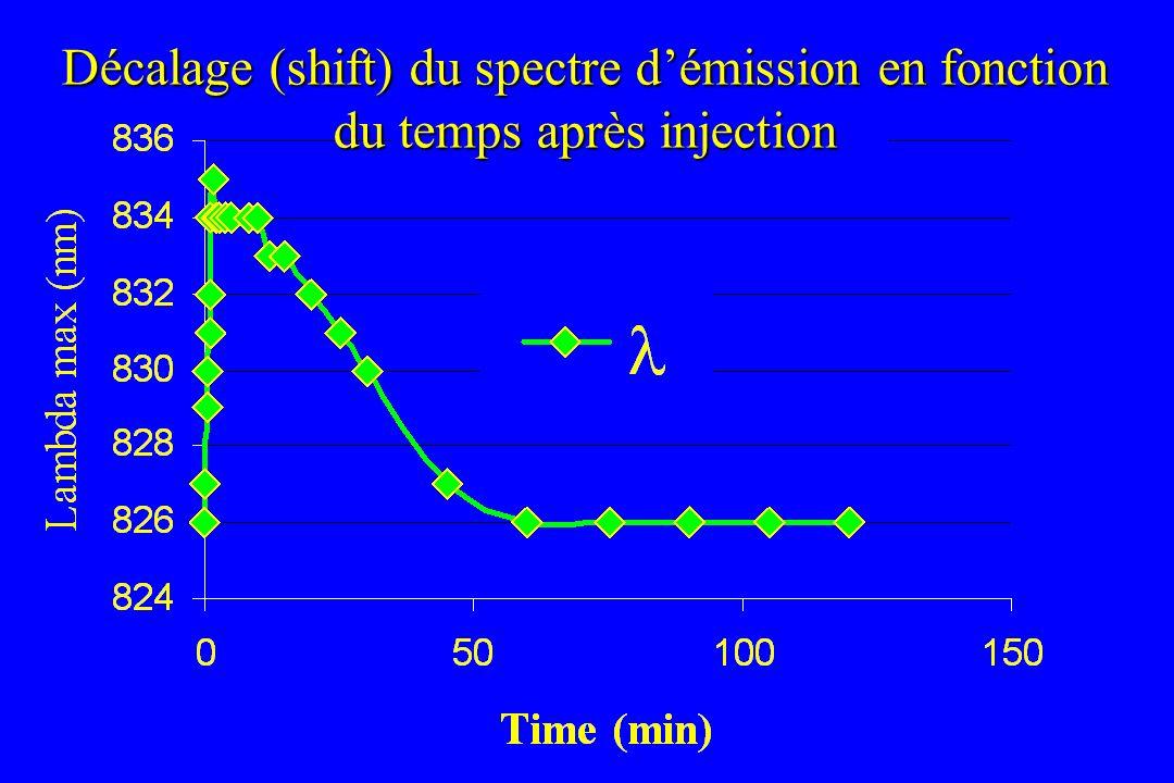 Décalage (shift) du spectre d'émission en fonction du temps après injection