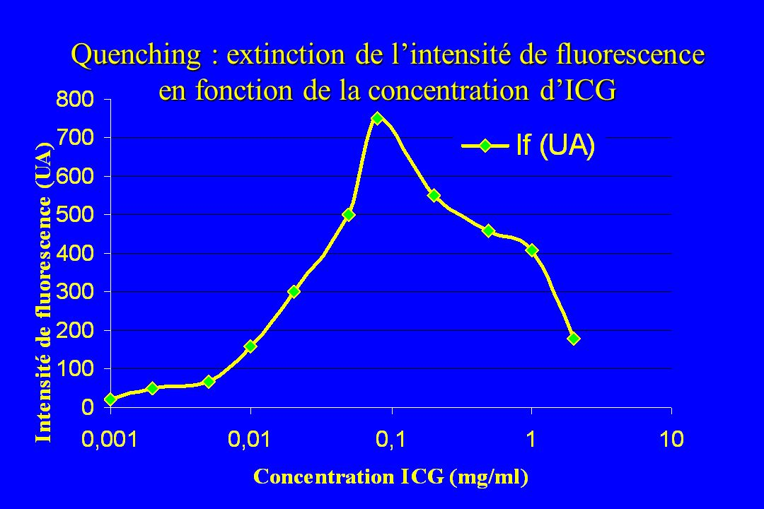 Quenching : extinction de l'intensité de fluorescence en fonction de la concentration d'ICG