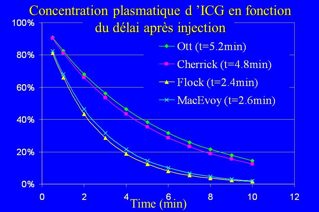 Concentration plasmatique d 'ICG en fonction du délai après injection