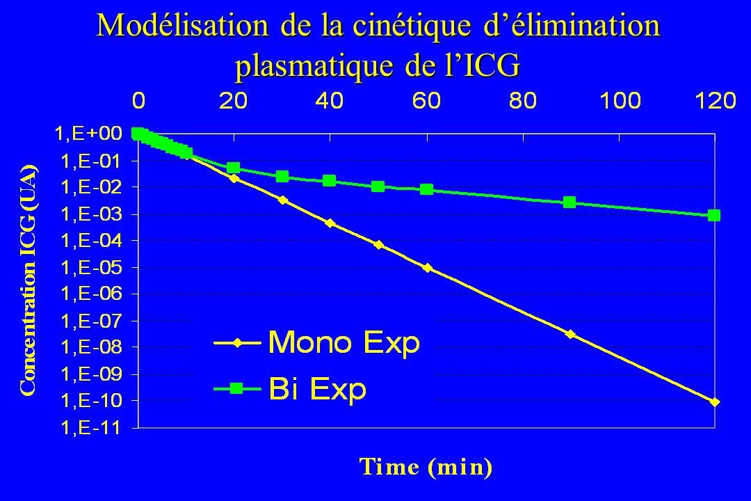 Modélisation de la cinétique d'élimination plasmatique de l'ICG