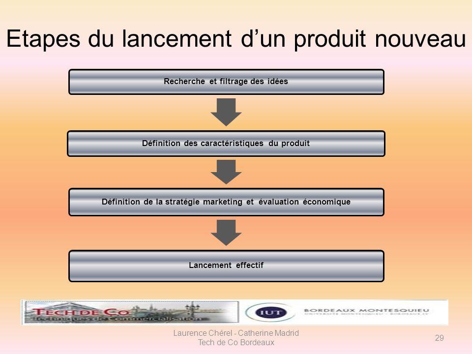 Pr requis la politique de produit ppt t l charger for Magimix fr enregistrer un produit