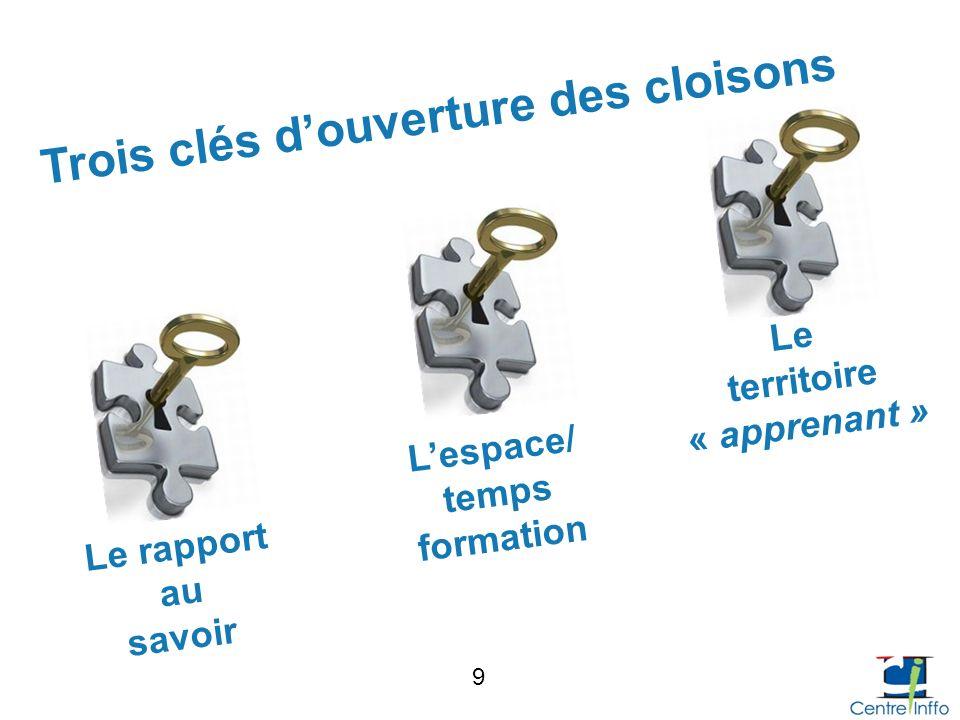 Trois clés d'ouverture des cloisons