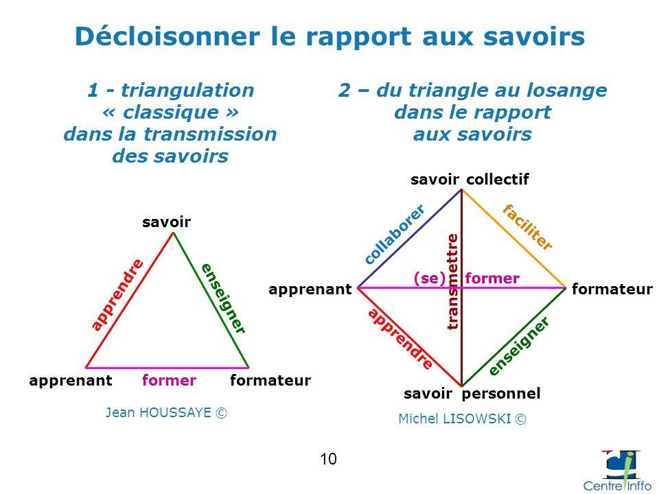 Décloisonner le rapport aux savoirs 2 – du triangle au losange