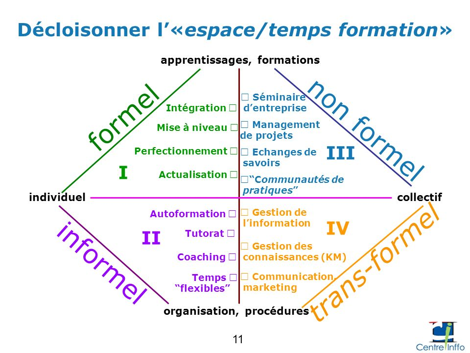formel non formel trans-formel informel