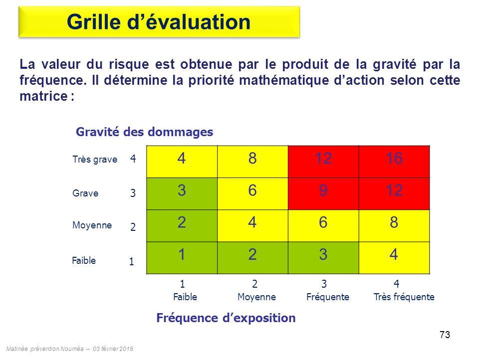 Prevention des risques professionnels ppt t l charger - Grille d evaluation des risques professionnels ...