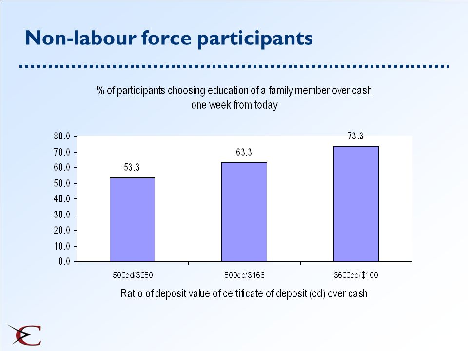 Non-labour force participants