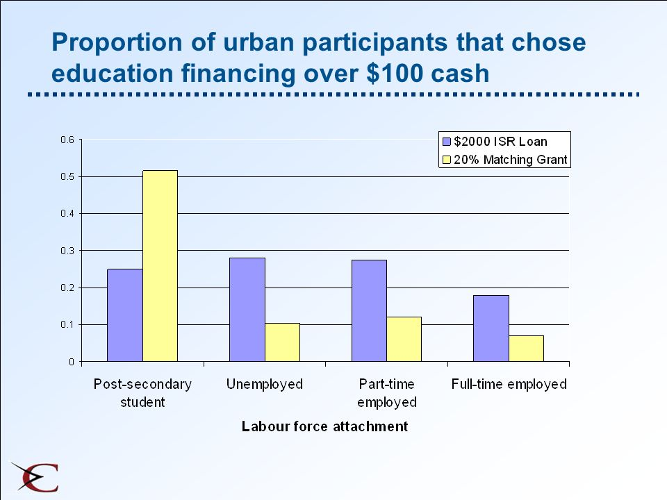 Proportion of urban participants that chose education financing over $100 cash