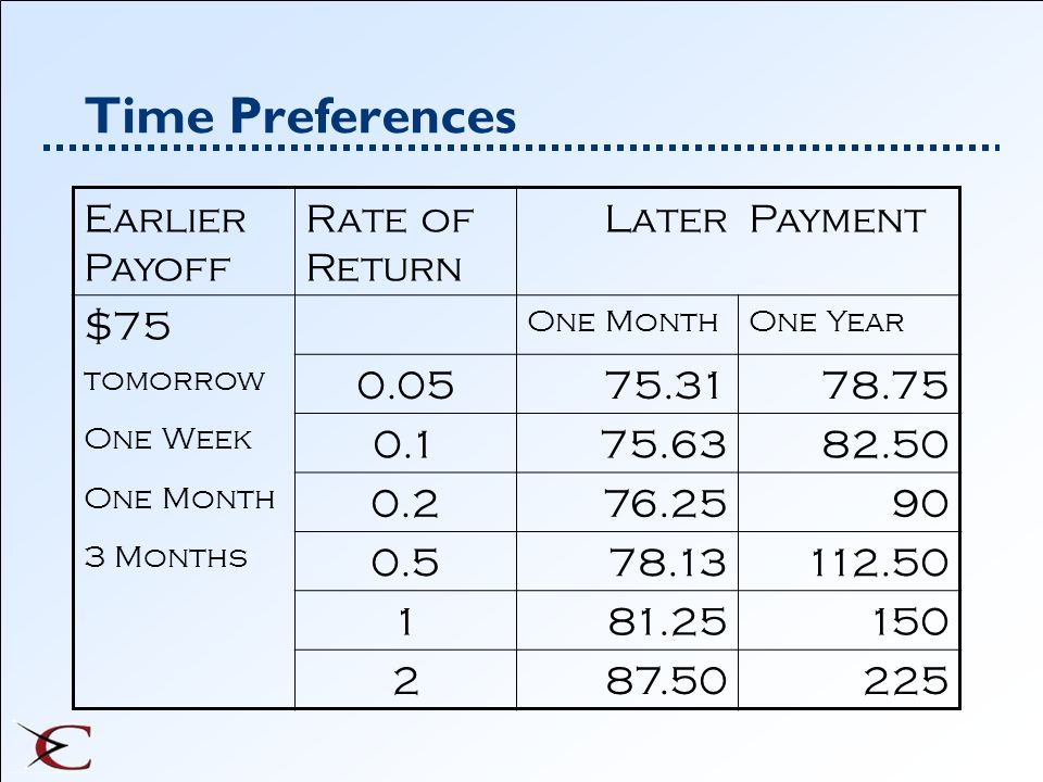 Time Preferences Earlier Payoff Rate of Return Later Payment $