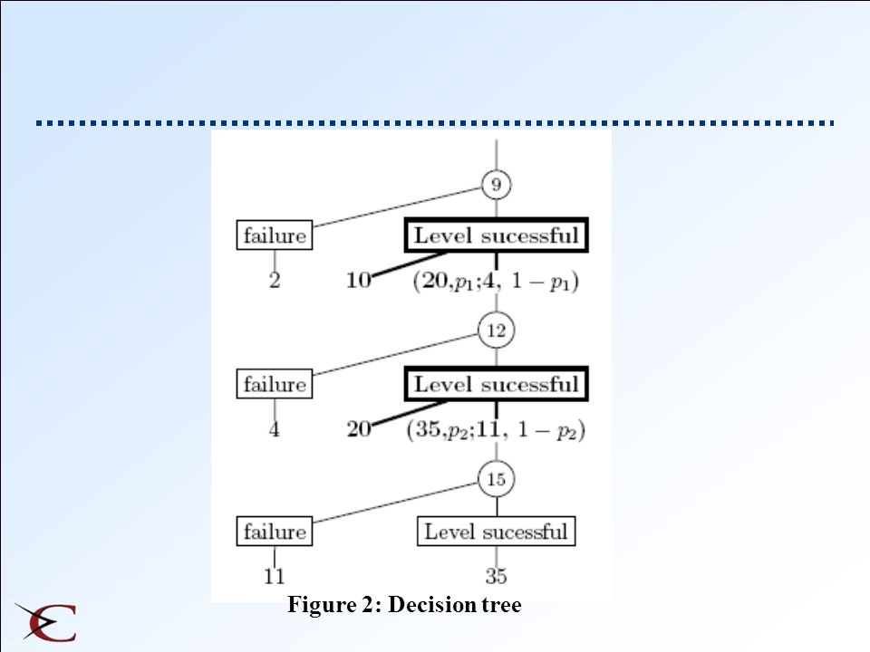 Figure 2: Decision tree