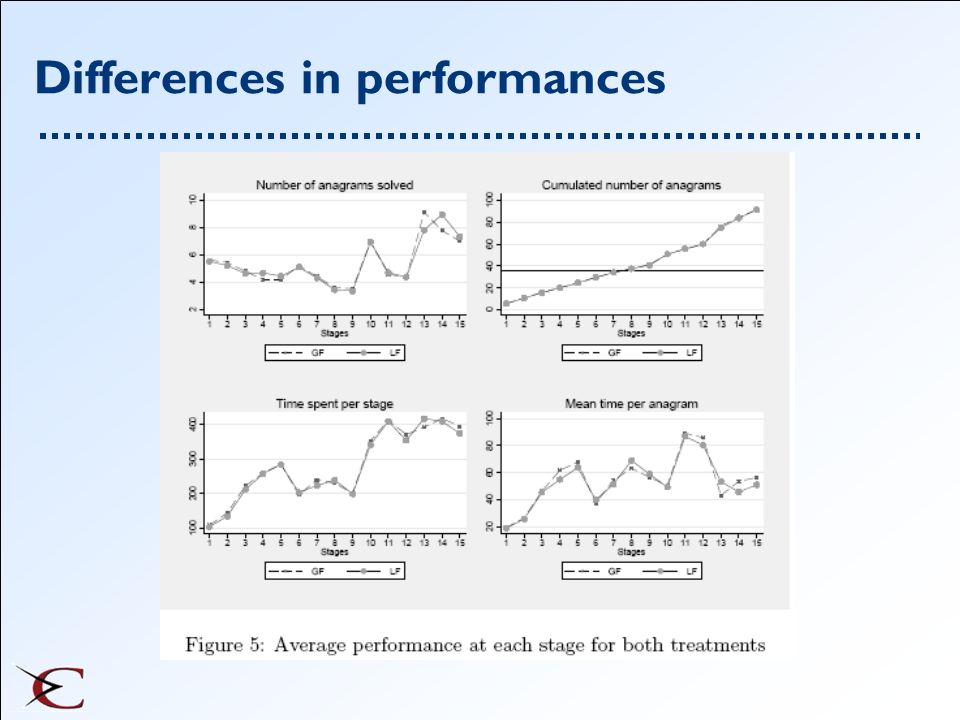 Differences in performances
