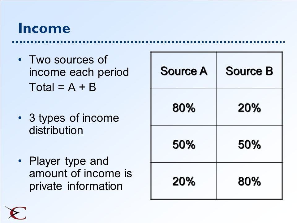 Income Two sources of income each period Total = A + B
