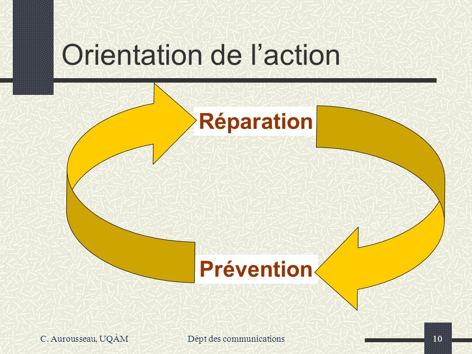 Orientation de l'action