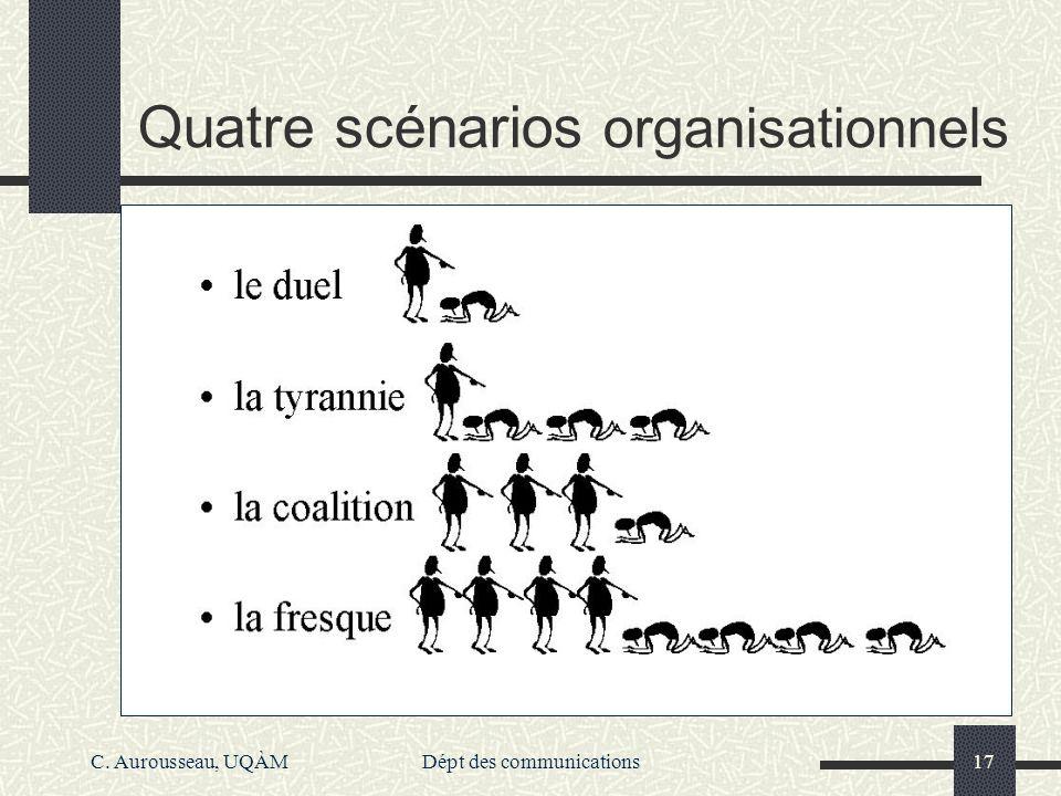 Quatre scénarios organisationnels