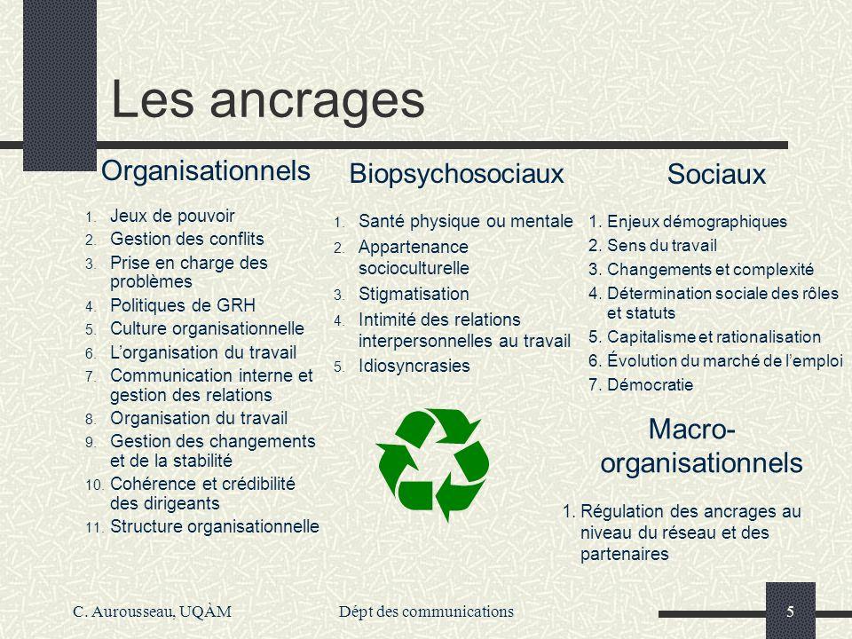 Les ancrages Organisationnels Sociaux Macro-organisationnels