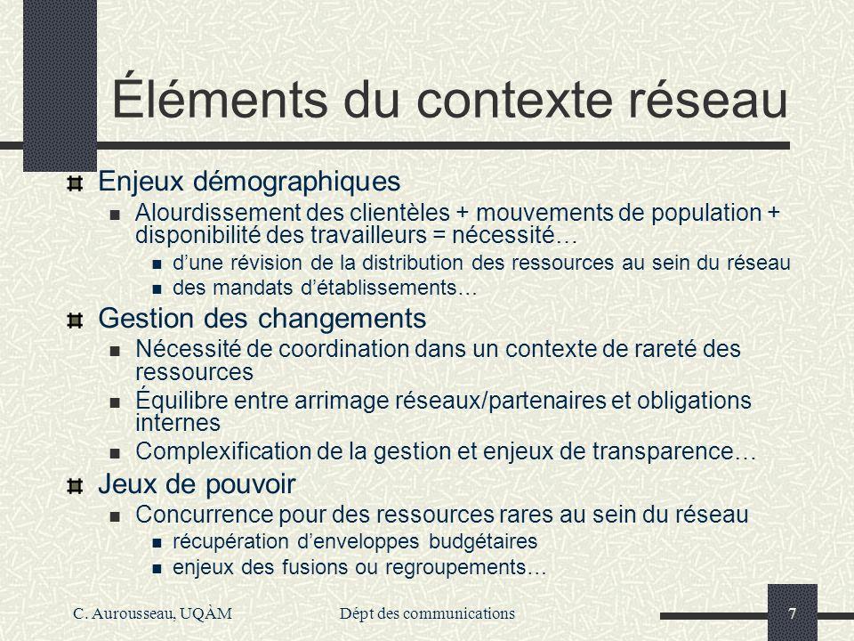 Éléments du contexte réseau