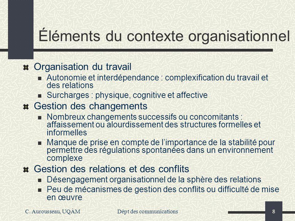 Éléments du contexte organisationnel