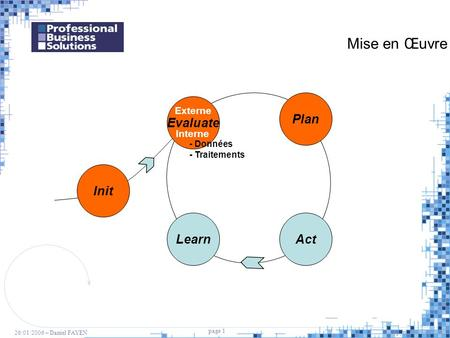 Mise en Œuvre Plan Evaluate Init Learn Act Externe Interne