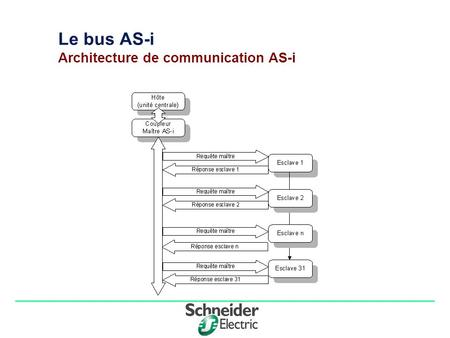 Le bus AS-i Architecture de communication AS-i