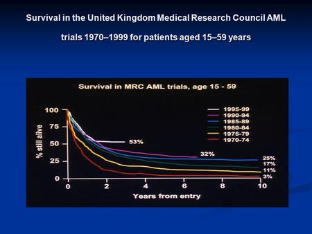 Survival in the United Kingdom Medical Research Council AML trials 1970–1999 for patients aged 15–59 years.