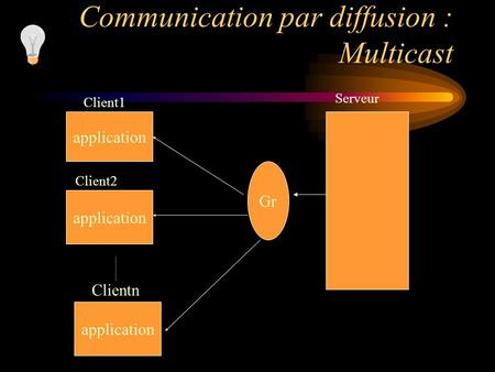 Communication par diffusion : Multicast