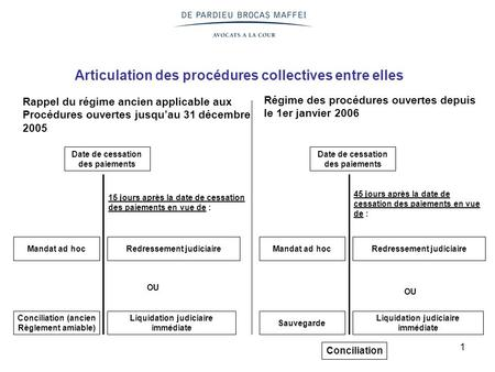 Articulation des procédures collectives entre elles