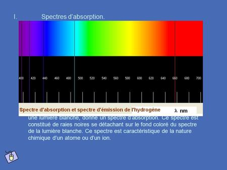 Spectres d'absorption.