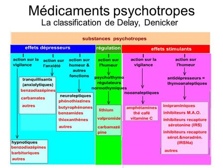 Médicaments psychotropes