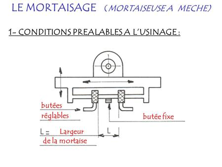 LE MORTAISAGE (MORTAISEUSE A MECHE)