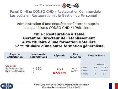 Panel On-line CONSO CHD - Restauration Commerciale