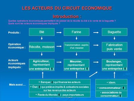 LES ACTEURS DU CIRCUIT ECONOMIQUE Introduction :