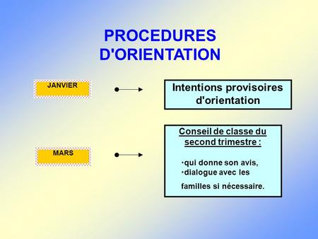 PROCEDURES D'ORIENTATION Intentions provisoires d'orientation