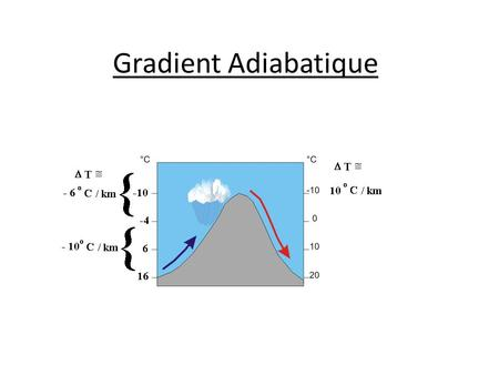 Gradient Adiabatique.