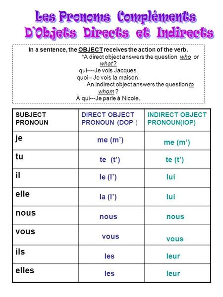 In a sentence, the OBJECT receives the action of the verb. *A direct object answers the question who or what ? qui----Je vois Jacques. quoi-- Je vois la.