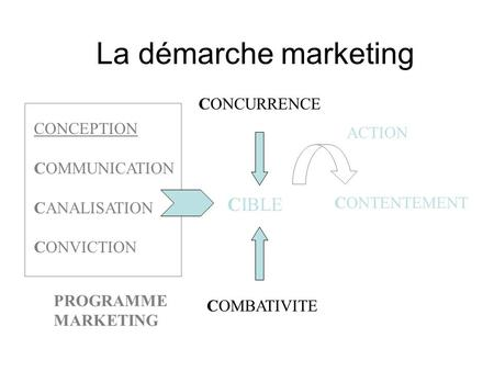La démarche marketing CIBLE CONCURRENCE CONCEPTION ACTION